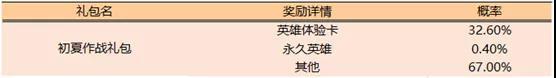 王者荣耀夏日作战活动玩法攻略_52z.com