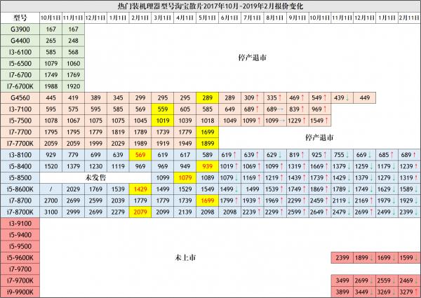 2019年6月桌面CPU性能天梯图_52z.com