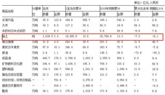 5月稀土出口量为3639.5吨 稀土出口下降