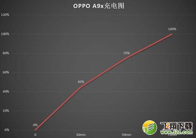 oppo a9x续航能力实用评测_52z.com