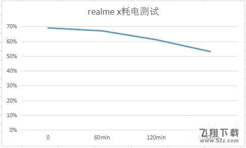 realme x续航能力实用评测_52z.com