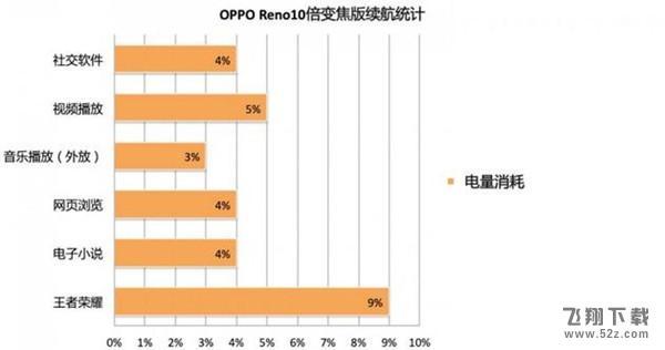 oppo reno10倍变焦版游戏性能实用评测_52z.com