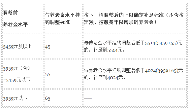 北京养老金上调是怎么回事 北京养老金上调是真的吗_52z.com