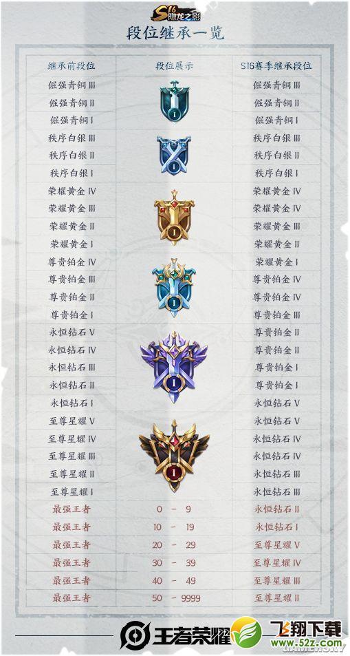 王者荣耀S16段位继承一览表_52z.com