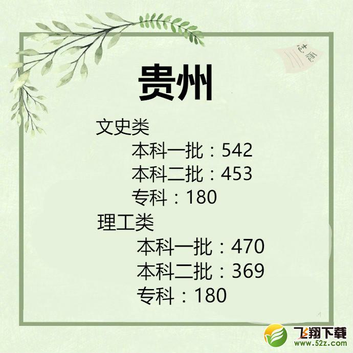 2019贵州高考一本/二本分数线公布_52z.com