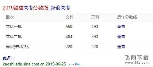 2019福建高考录取分数线是多少?_52z.com