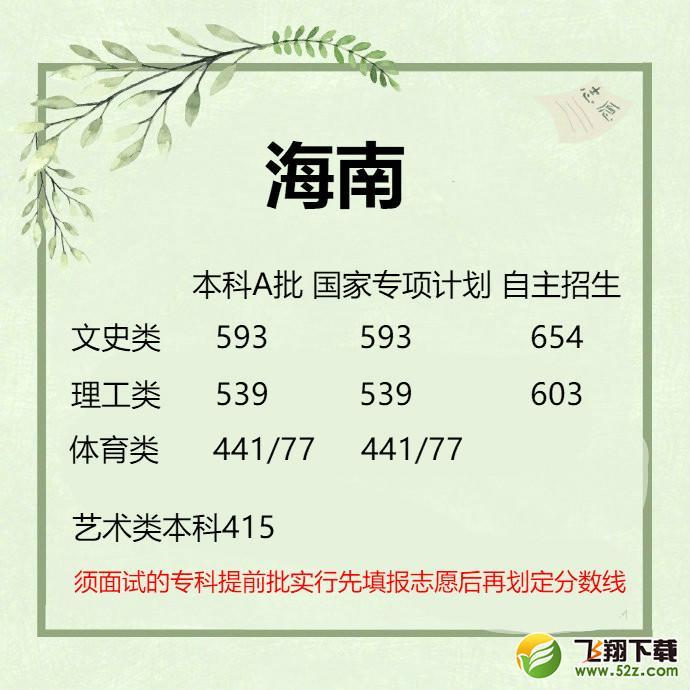 2019海南高考一本/二本分数线公布_52z.com