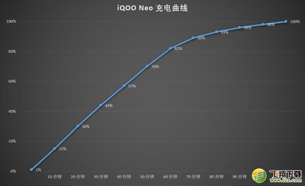 iqoo neo有无线充电吗 iqoo neo支持无线充电吗_52z.com
