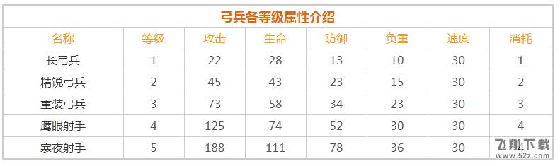 《权力的游戏:凛冬将至》弓兵各等级解锁条件一览_52z.com