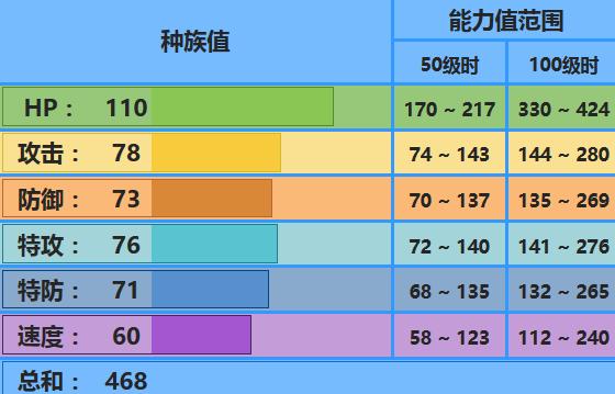 《精灵宝可梦:究极之日月》鲶鱼王配招推荐_52z.com