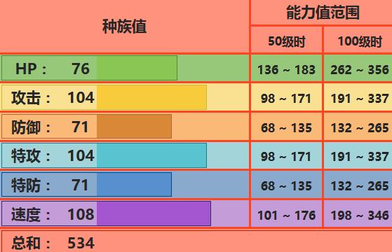《精灵宝可梦:究极之日月》烈焰猴配招推荐_52z.com