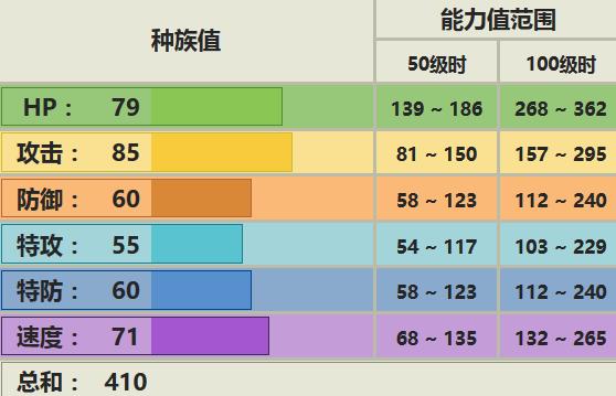 《精灵宝可梦:究极之日月》大尾狸配招推荐_52z.com