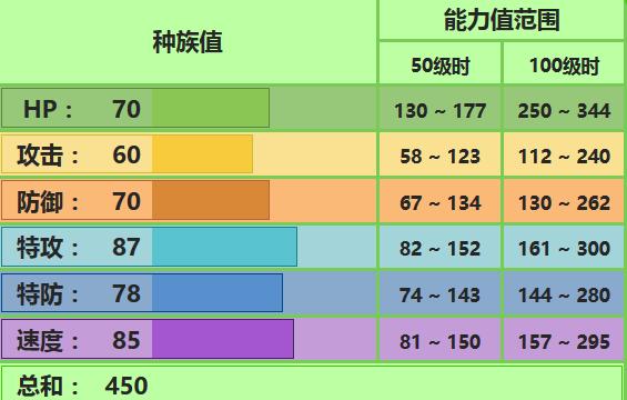 《精灵宝可梦:究极之日月》樱花儿配招推荐_52z.com