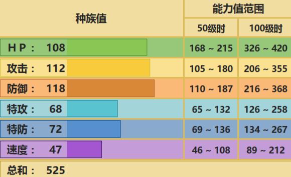 《精灵宝可梦:究极之日月》河马兽配招推举_52z.com
