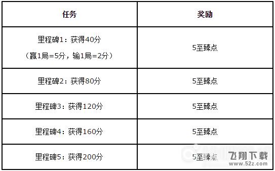 LOL2019源计划福袋获取攻略_52z.com