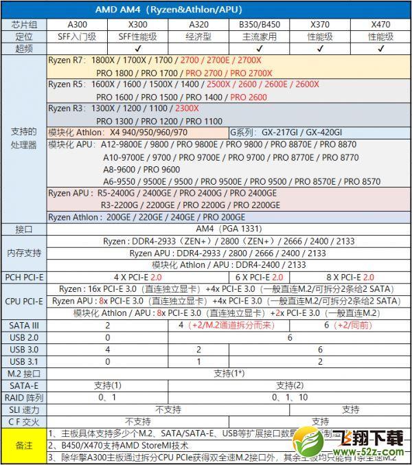 2019年8月桌面主板性能天梯图_52z.com
