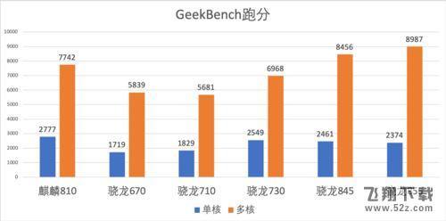 麒麟810处理器性能测评_52z.com