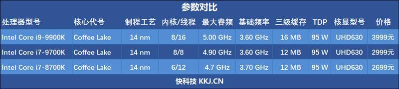 9700K怎么样/值不值得入手 处理器性能参数配置全面对比评测