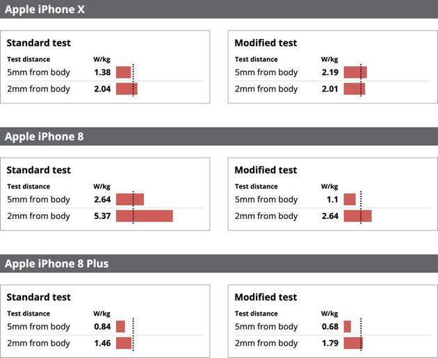 部分iPhone辐射超出安全极限是怎么回事?