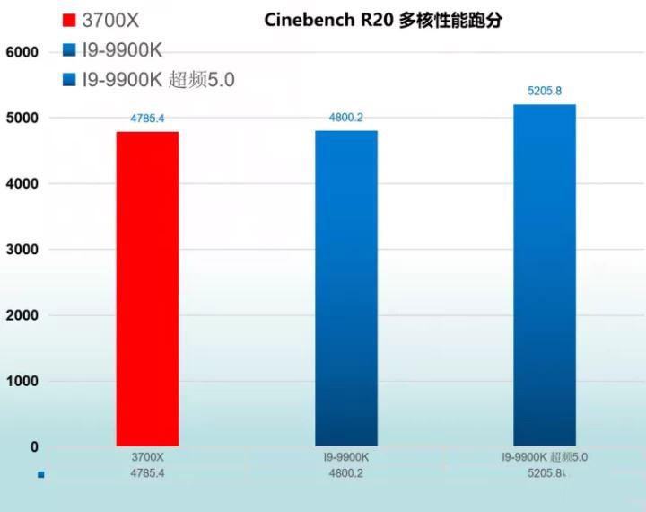 湖北快三倍投计划—R7 3700X与I9-9900K处理器参数配置全面对比评测详解