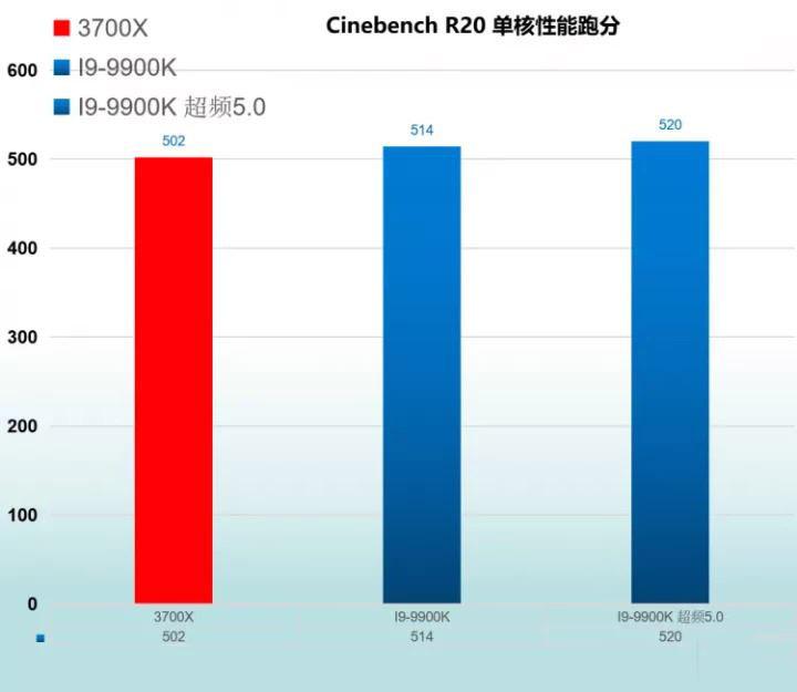 R7 3700X与I9-9900K处理器参数配置全面对比评测详解