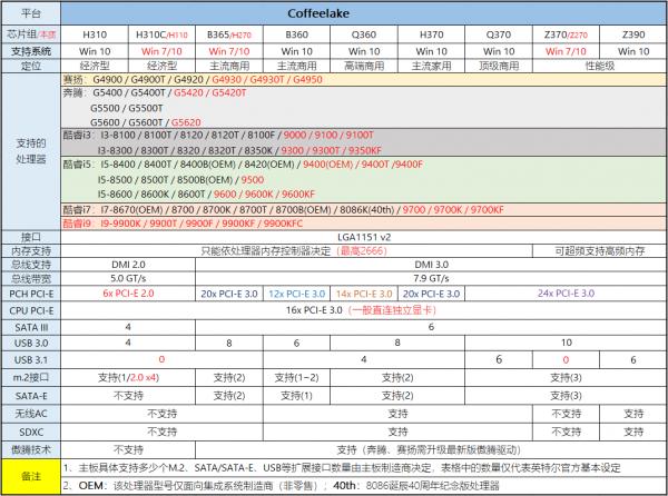 2020年1月桌面主板性能天梯图_52z.com