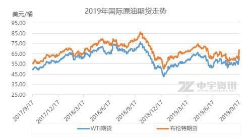 国内油价或上调是怎么回事 国内油价或上调是真的吗_52z.com