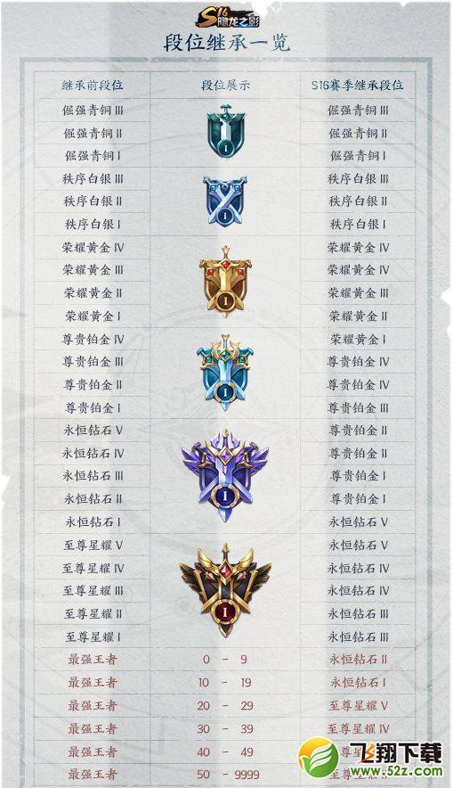 《王者荣耀》s17赛季段位继承规则介绍_52z.com