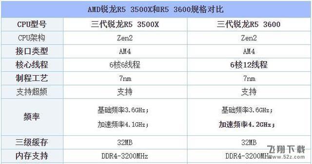 R5 3500X和R5 3600性能对比实用评测_52z.com