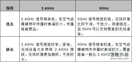 realme x2 pro有5gwifi吗 realme x2 pro支持5gwifi吗_52z.com
