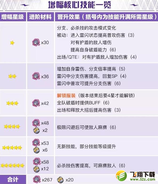 崩坏3雾都迅羽快速养成攻略_52z.com