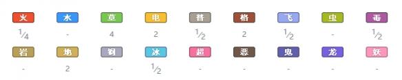《宝可梦:剑/盾》太阳珊瑚属性特性图鉴_52z.com