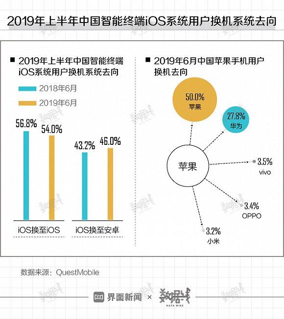 中国近半iOS用户换机时转投安卓是怎么回事?