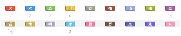 《宝可梦:剑/盾》河马兽属性特性图鉴_52z.com