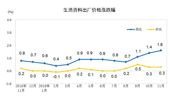 11月CPI增长4.5%是怎么回事 11月CPI增长4.5%是真的吗_52z.com