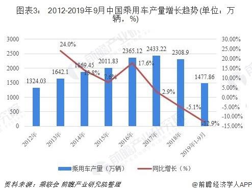 中国每100户家庭有33辆汽车是怎么回事?_52z.com