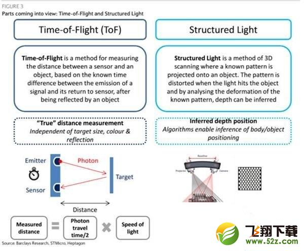 oppo reno3 pro支持3D结构光吗 oppo reno3 pro有3D结构光吗_52z.com