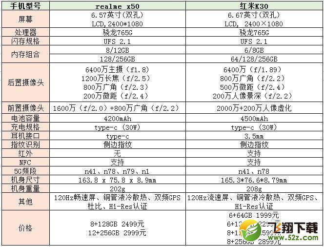 realme x50和红米k30区别对比实用评测
