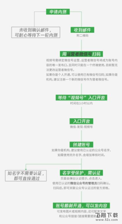 微信视频号开通方法教程_52z.com