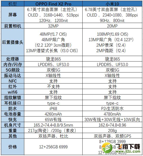 OPPO Find X2Pro和小米10区别对比实用评测_52z.com