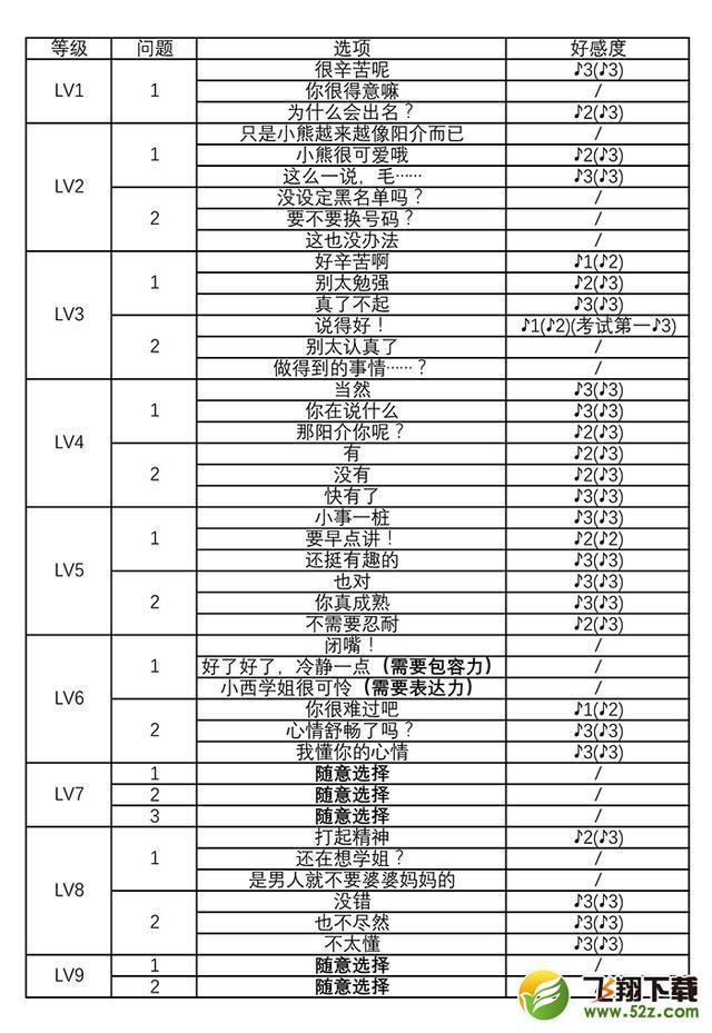 《女神����4:�S金版》魔�g��社群花村�介�υ�好感度�x�攻略_52z.com