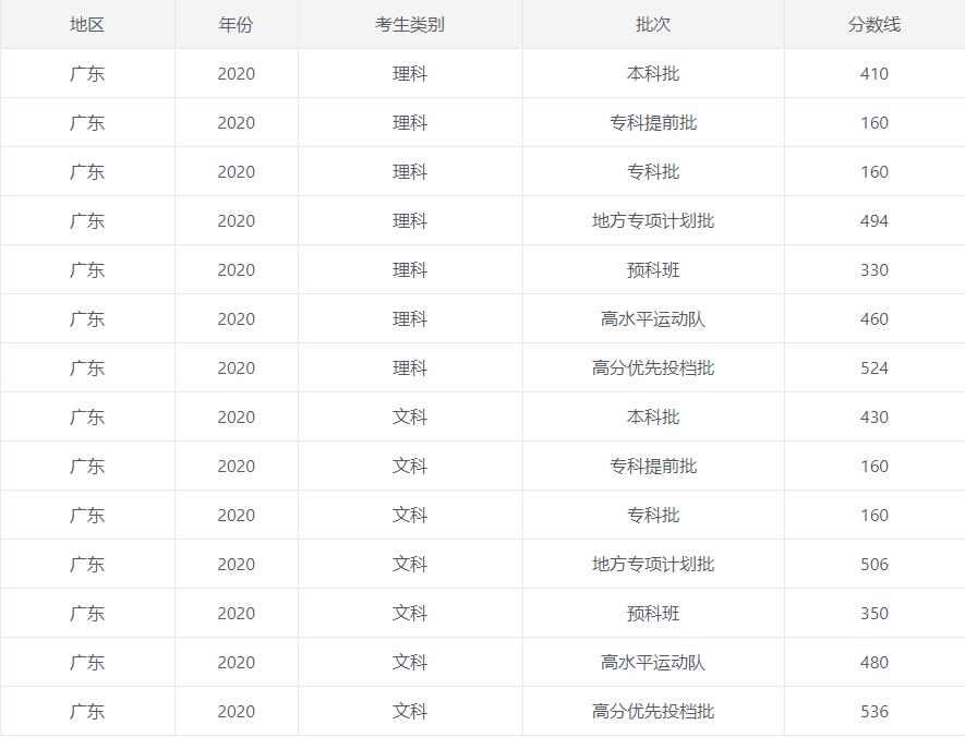 2020广东高考一本/二本分数线公布_52z.com