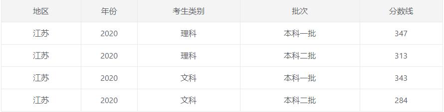 2020江苏高考一本/二本分数线公布_52z.com