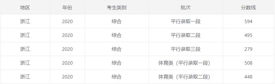2020浙江高考一本/二本分数线公布_52z.com