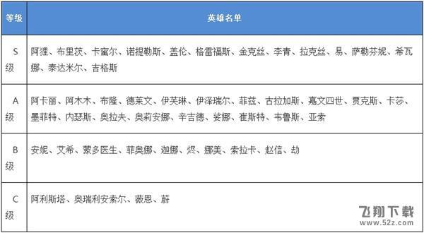 英雄联盟手游英雄强度排行榜一览_52z.com