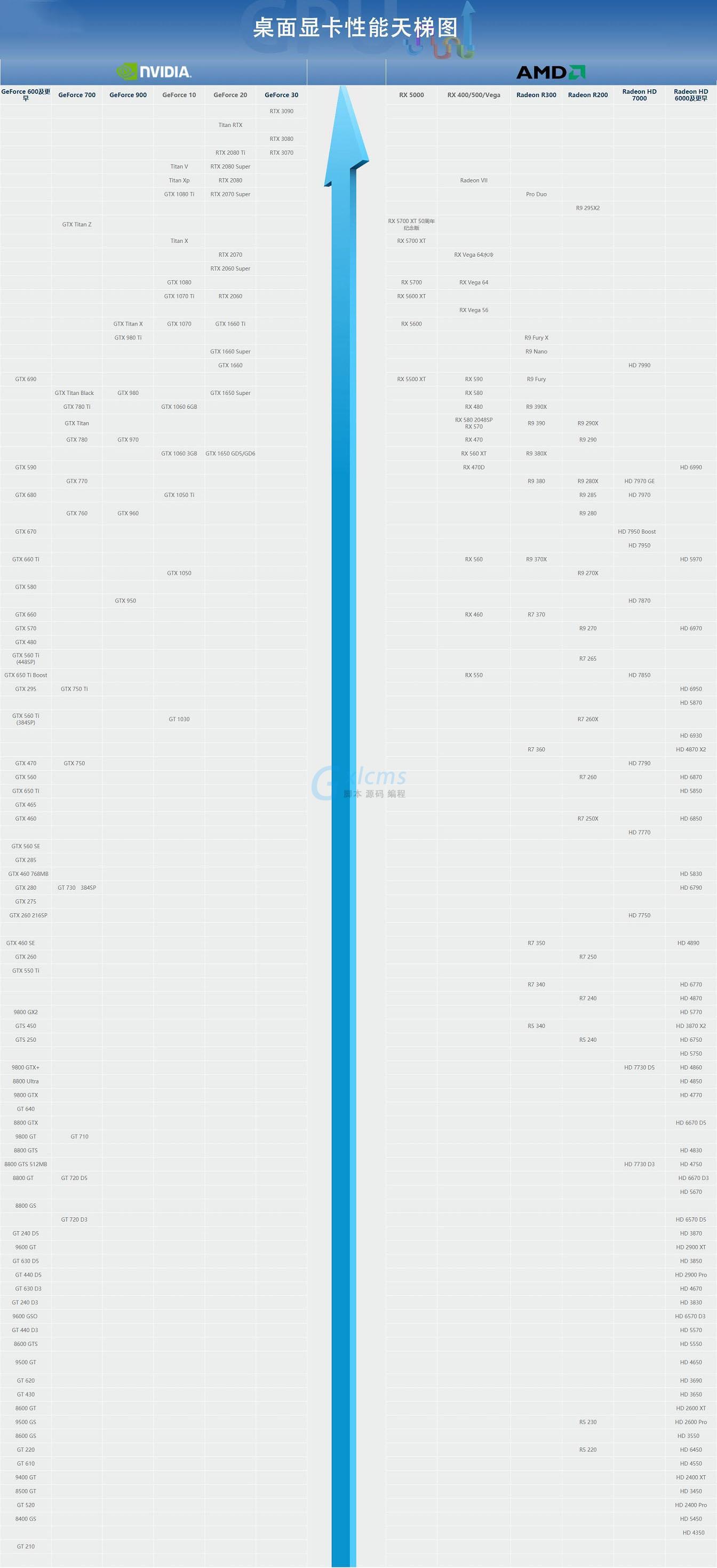 2020年11月桌面显卡天梯图最新排名_52z.com