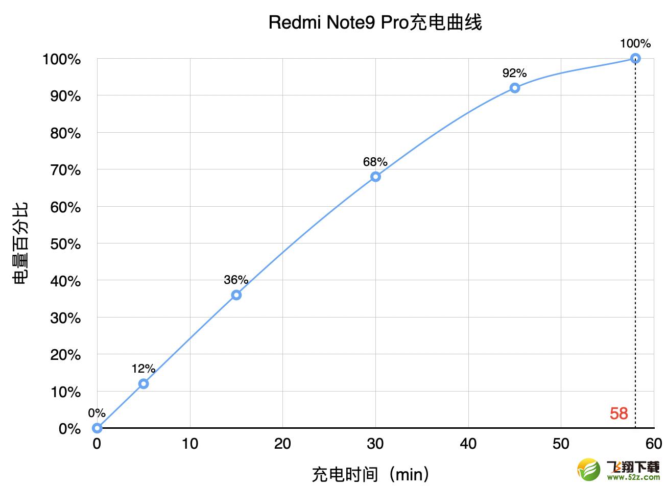 红米note9 pro使用体验全面实用评测_52z.com