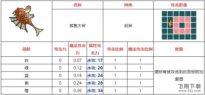 不思议的皇冠咸鱼大斧武器图鉴_52z.com