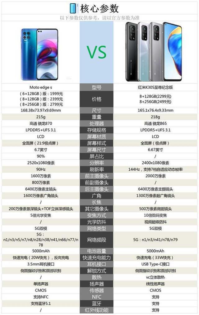 Moto edge s和红米K30S至尊纪念版区别对比分析