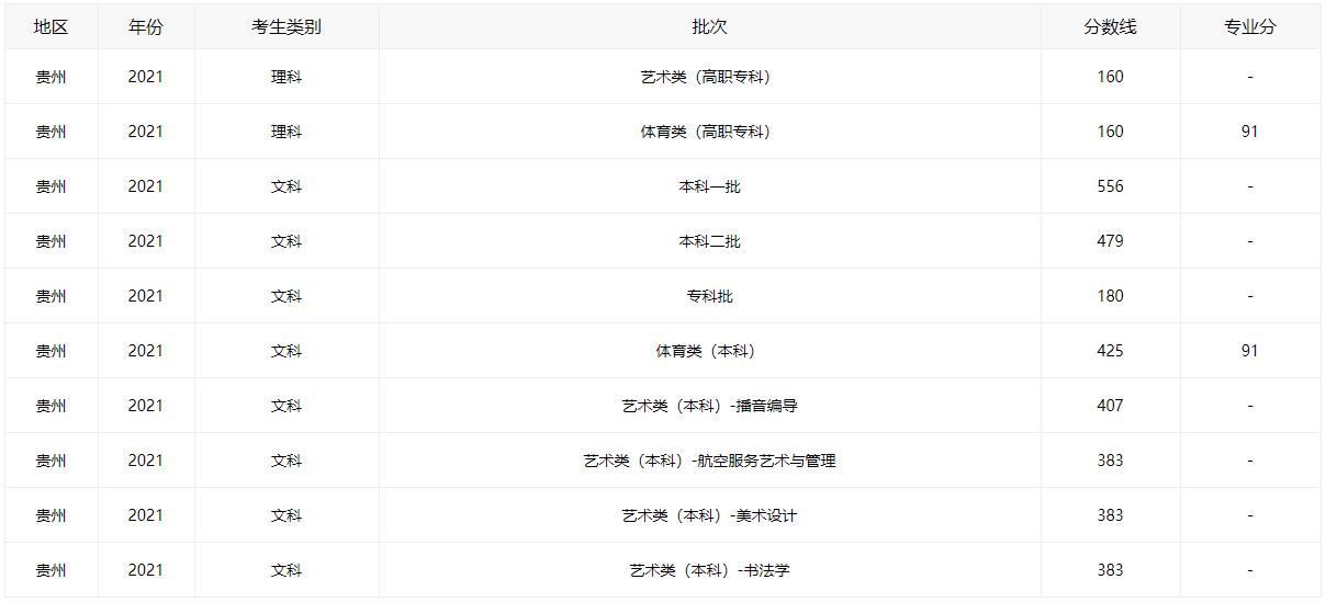 2021贵州高考分数线全批次一览_52z.com
